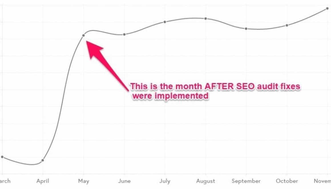 Graph showing traffic after major SEO fixes implemented