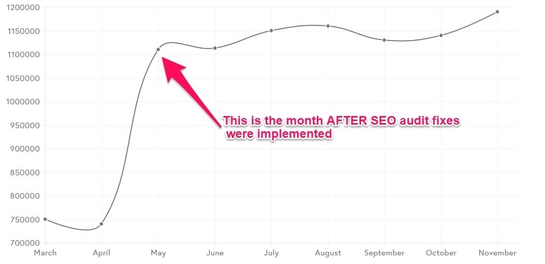 Graph showing traffic after major SEO fixes implemented following SEO Audit
